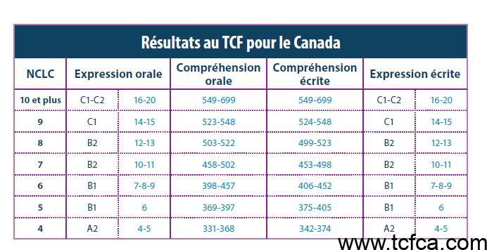 tcf canada equivalence nclc