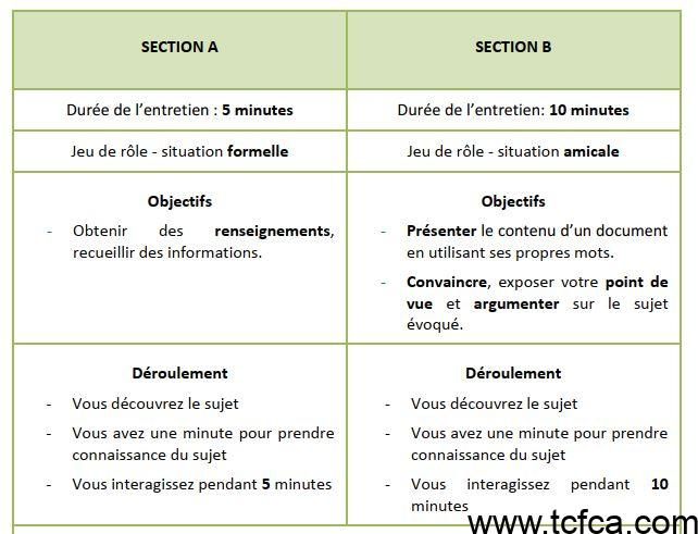 TEF Canada Expression Orale section A et Section B