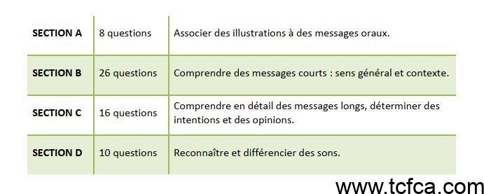 TEF Canada Comprehension Orale